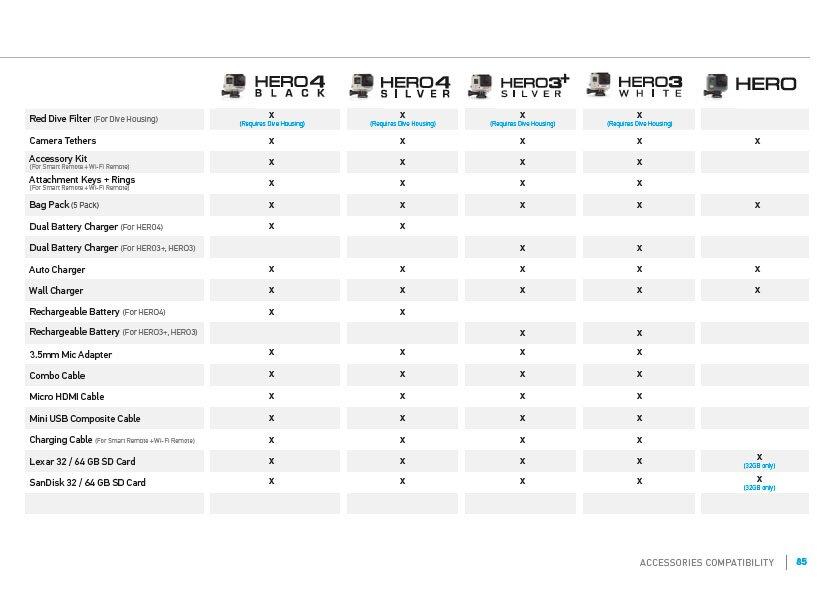 Tabela zgodności produktów GoPro